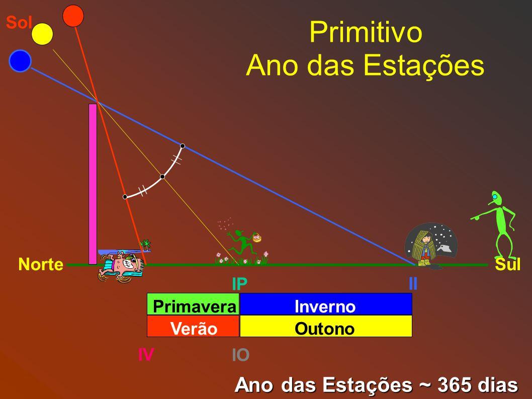 Primitivo Ano das Estações IV II NorteSul IP IO Sol Primavera Verão Inverno Outono Ano das Estações ~ 365 dias