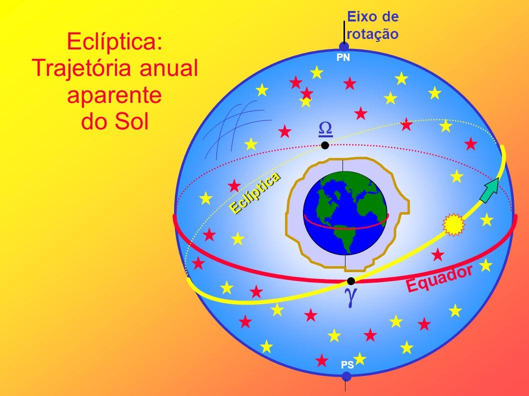 Eclíptica: Trajetória anual aparente do Sol Eixo de rotação Equador PN Eclíptica PS