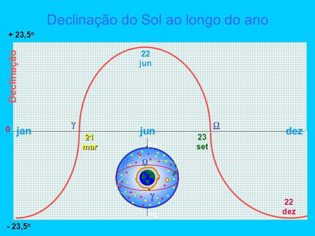 Declinação do Sol ao longo do ano 0 21mar 23 set 22 jun + 23,5 o - 23,5 o Declinação jandezjun PN PS 22 dez