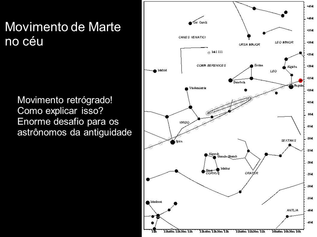 Movimento de Marte no céu Movimento retrógrado! Como explicar isso? Enorme desafio para os astrônomos da antiguidade