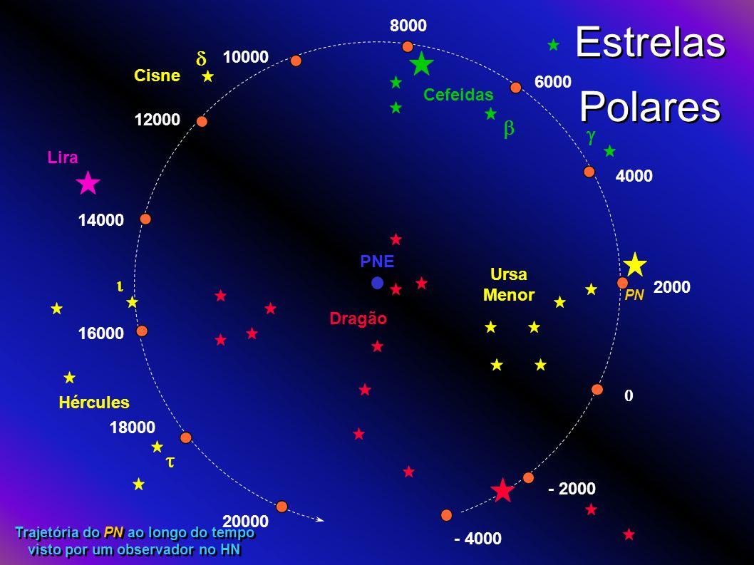 Estrelas Polares 2000 - 2000 - 4000 Dragão Ursa Menor 4000 6000 8000 Cefeidas 10000 12000 14000 Cisne Lira 16000 18000 20000 Hércules PNE Trajetória d
