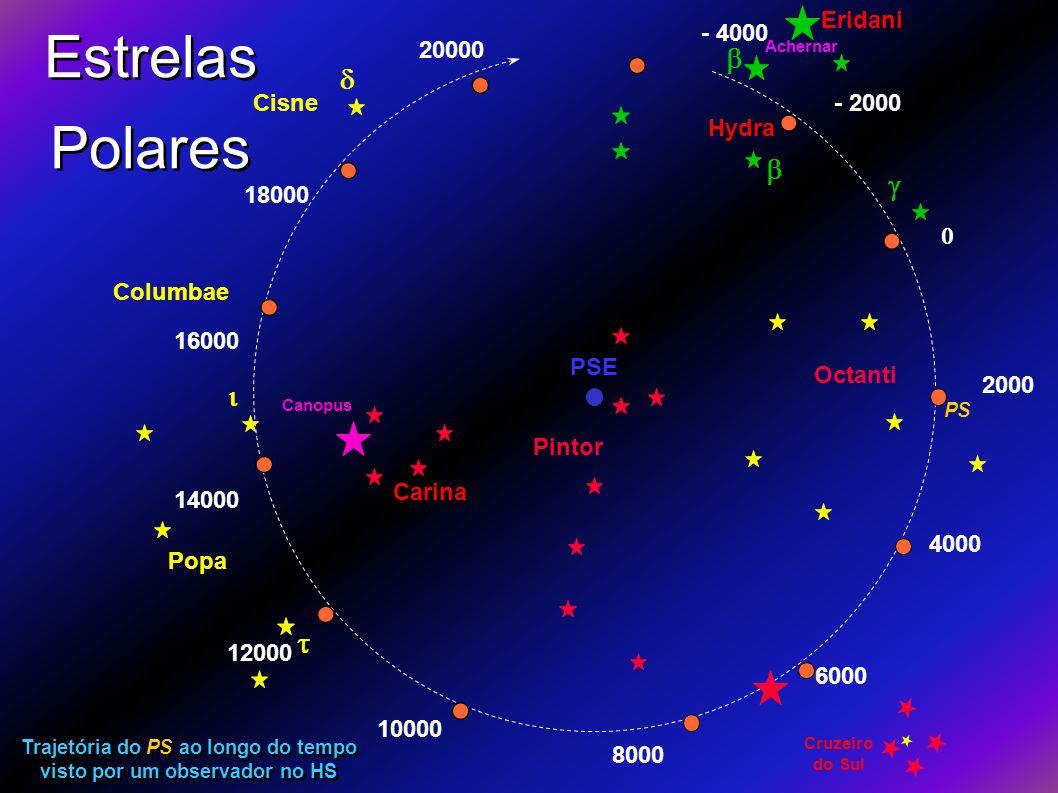 Estrelas Polares Pintor 2000 - 2000 - 4000 4000 6000 8000 Cisne Canopus 10000 12000 14000 16000 18000 20000 Popa PSE Octanti Hydra Achernar Cruzeiro d