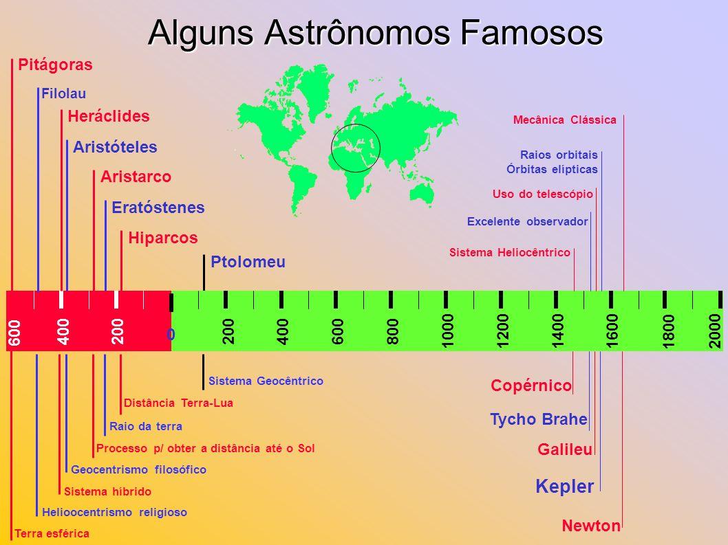 Alguns Astrônomos Famosos 200400 1000 800600400200 120014001600 Newton Kepler Galileu Tycho Brahe Copérnico 0 Ptolomeu Hiparcos Eratóstenes Aristarco