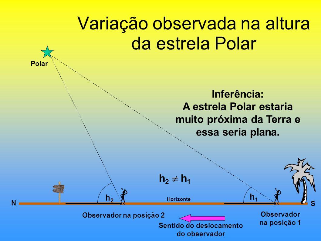 Variação observada na altura da estrela Polar Horizonte N Polar Observador na posição 1 h1h1 h2h2 Observador na posição 2 S Sentido do deslocamento do