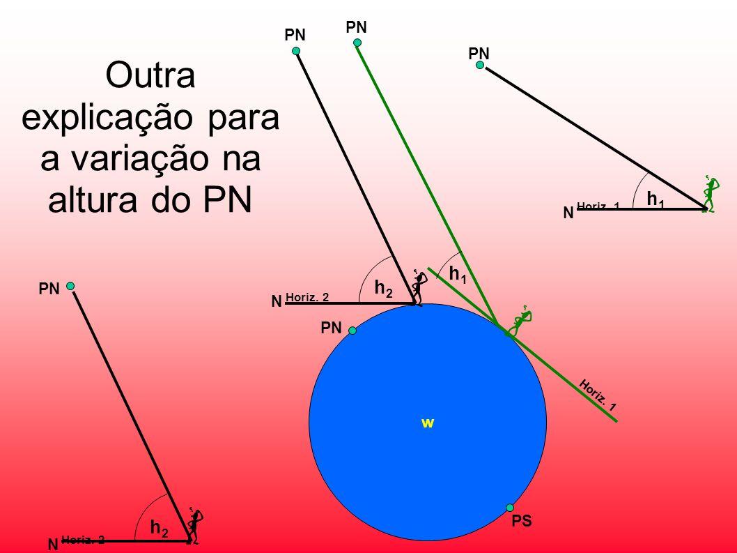 Outra explicação para a variação na altura do PN Horiz. 1 h1h1 N PN Horiz. 2 h2h2 N PN w Horiz. 2 Horiz. 1 h2h2 h1h1 N PN PS