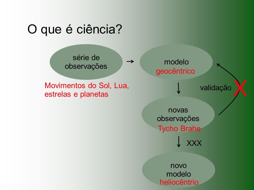 O que é ciência? série de observações modelo novas observações novo modelo Movimentos do Sol, Lua, estrelas e planetas geocêntrico Tycho Brahe heliocê