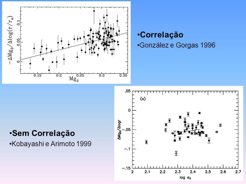 Correlação González e Gorgas 1996 Sem Correlação Kobayashi e Arimoto 1999