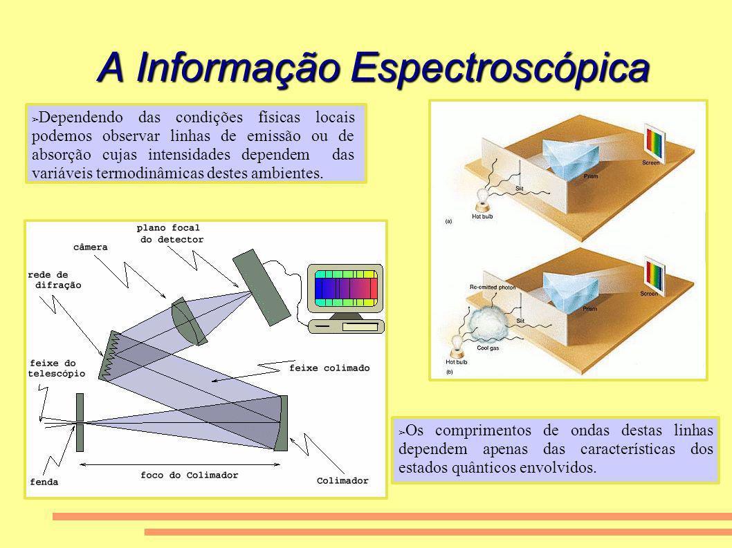 A Informação Espectroscópica Dependendo das condições físicas locais podemos observar linhas de emissão ou de absorção cujas intensidades dependem das