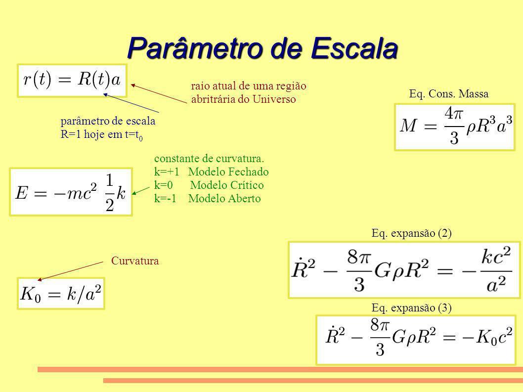 Parâmetro de Escala parâmetro de escala R=1 hoje em t=t 0 raio atual de uma região abritrária do Universo Eq. Cons. Massa constante de curvatura. k=+1