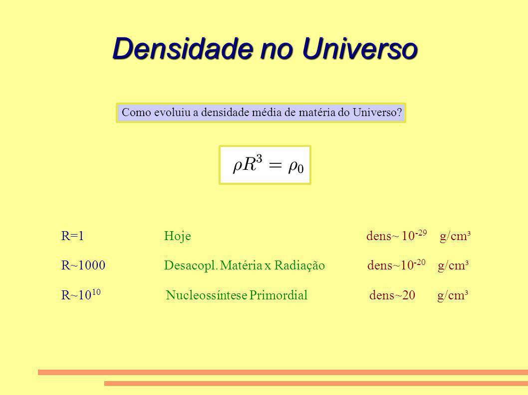 Densidade no Universo Como evoluiu a densidade média de matéria do Universo? R=1 Hoje dens~ 10 -29 g/cm³ R~1000 Desacopl. Matéria x Radiação dens~10 -
