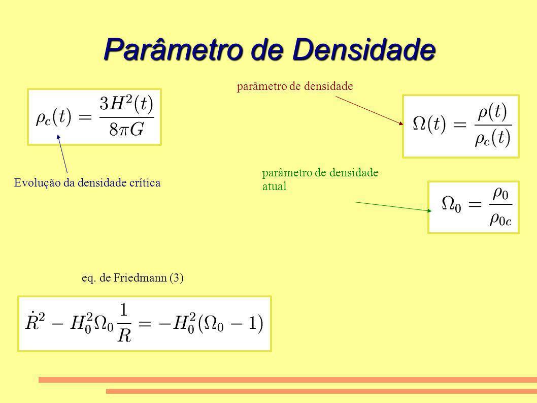 Parâmetro de Densidade Evolução da densidade crítica parâmetro de densidade atual eq. de Friedmann (3)
