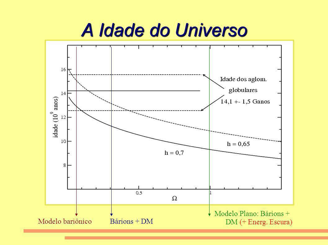 A Idade do Universo Modelo bariônicoBárions + DM Modelo Plano: Bárions + DM (+ Energ. Escura)