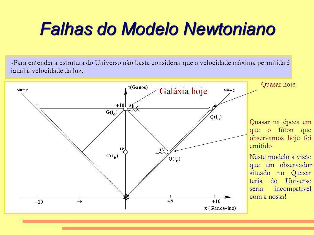 Falhas do Modelo Newtoniano Para entender a estrutura do Universo não basta considerar que a velocidade máxima permitida é igual à velocidade da luz.
