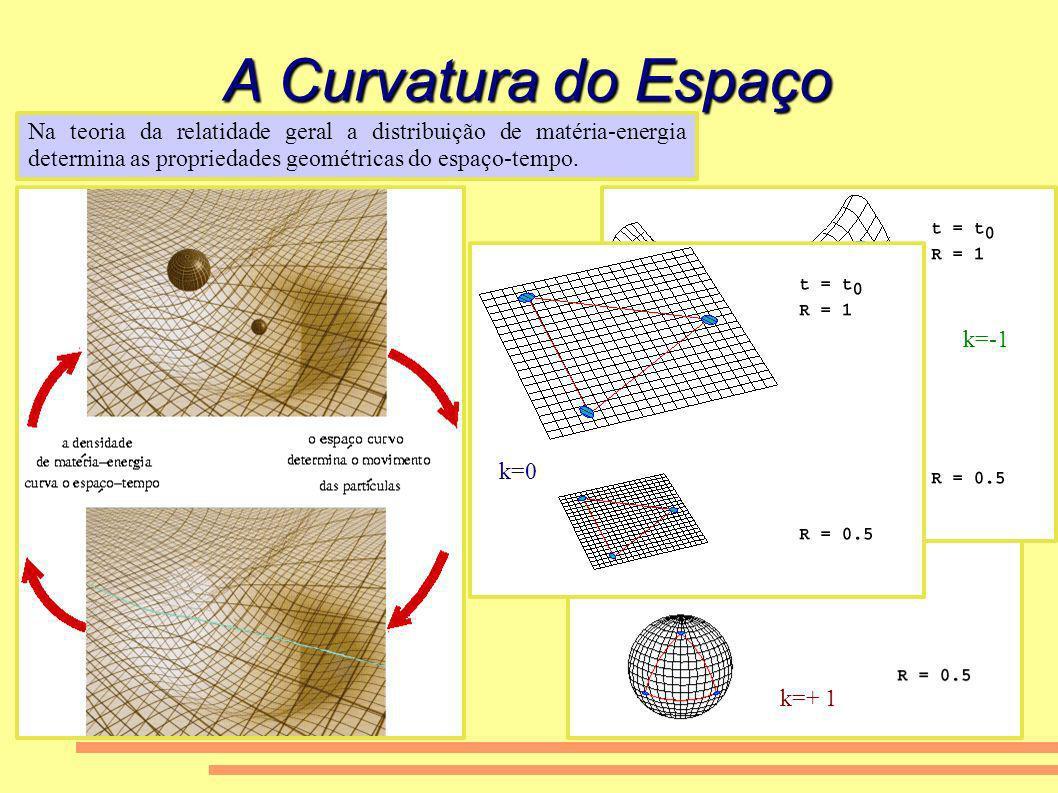 A Curvatura do Espaço Na teoria da relatidade geral a distribuição de matéria-energia determina as propriedades geométricas do espaço-tempo. k=+ 1 k=0