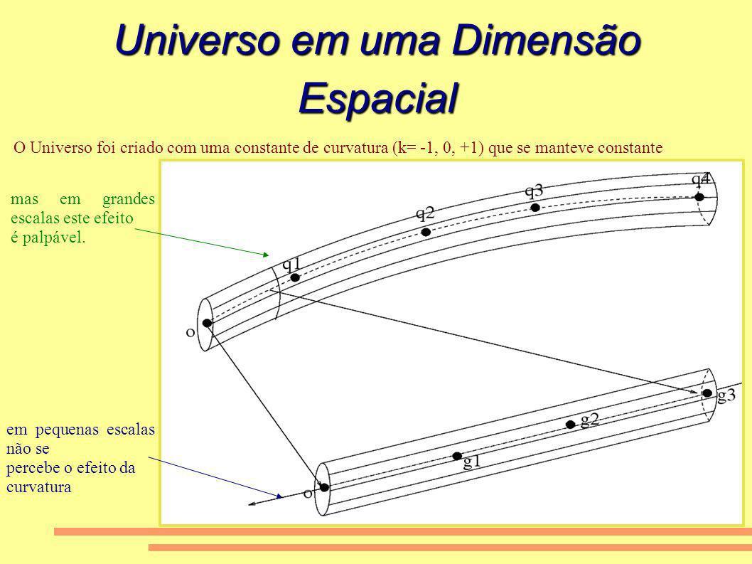 Universo em uma Dimensão Espacial em pequenas escalas não se percebe o efeito da curvatura mas em grandes escalas este efeito é palpável. O Universo f