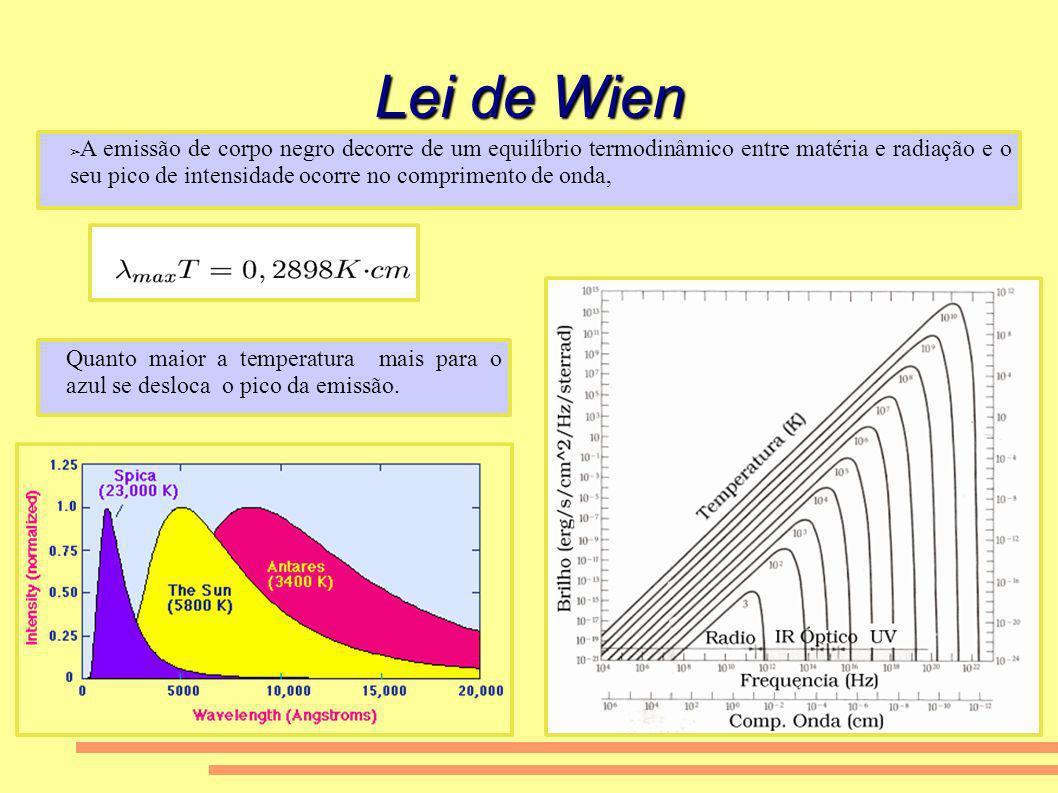 Lei de Wien A emissão de corpo negro decorre de um equilíbrio termodinâmico entre matéria e radiação e o seu pico de intensidade ocorre no comprimento