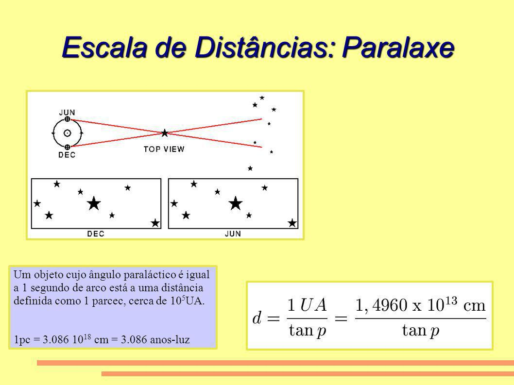 Escala de Distâncias: Paralaxe Um objeto cujo ângulo paraláctico é igual a 1 segundo de arco está a uma distância definida como 1 parcec, cerca de 10