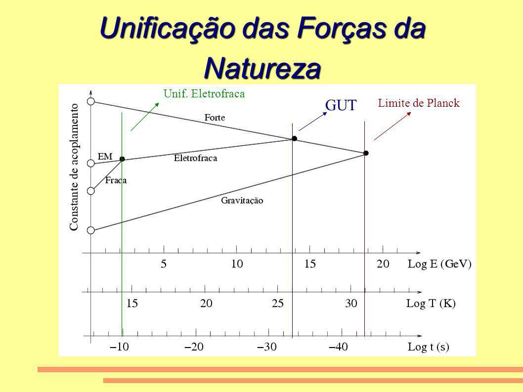 Unificação das Forças da Natureza Limite de Planck GUT Unif. Eletrofraca