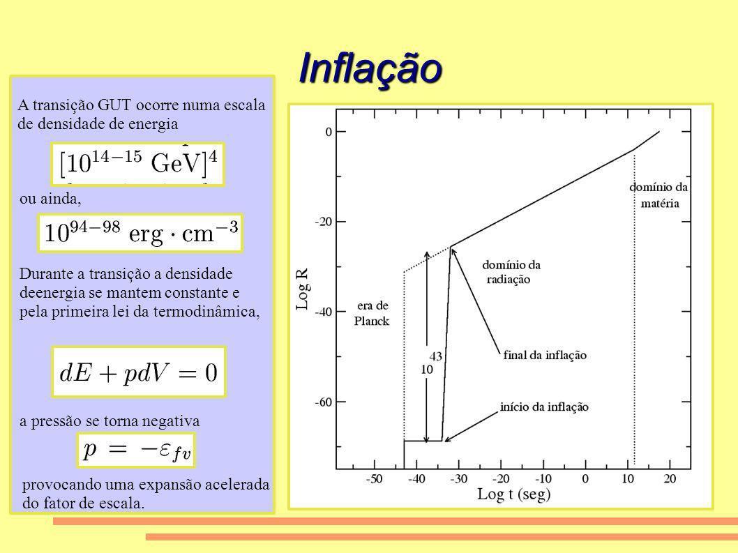 Inflação A transição GUT ocorre numa escala de densidade de energia ou ainda, Durante a transição a densidade deenergia se mantem constante e pela pri