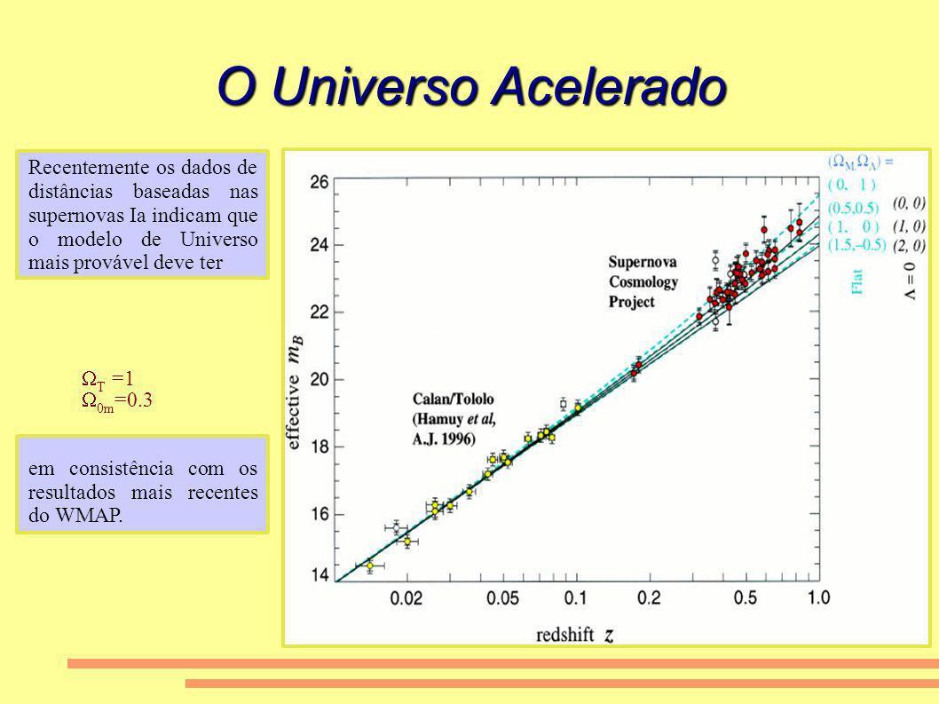 O Universo Acelerado Recentemente os dados de distâncias baseadas nas supernovas Ia indicam que o modelo de Universo mais provável deve ter T =1 0m =0