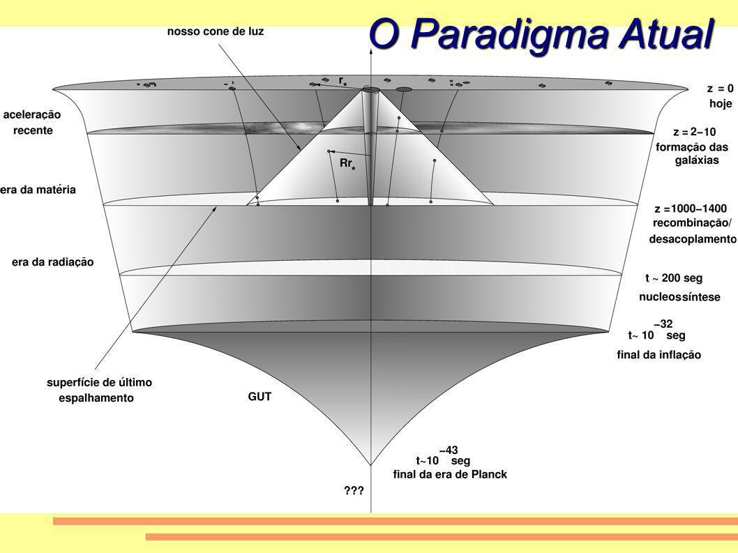 O Paradigma Atual