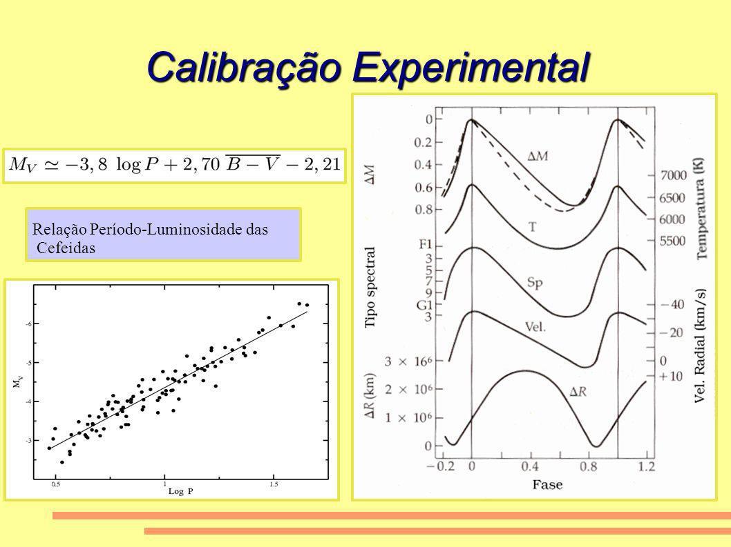 A Idade do Universo A presença da constante cosmológica afeta a taxa de expansão e em consequência a estimativa de idade do Universo Se considerarmos 0m ~0.3 obtemos t 0 = 14 bilhões de anos em perfeito acordo com as determinações de idade baseadas nos aglomerados globulares.