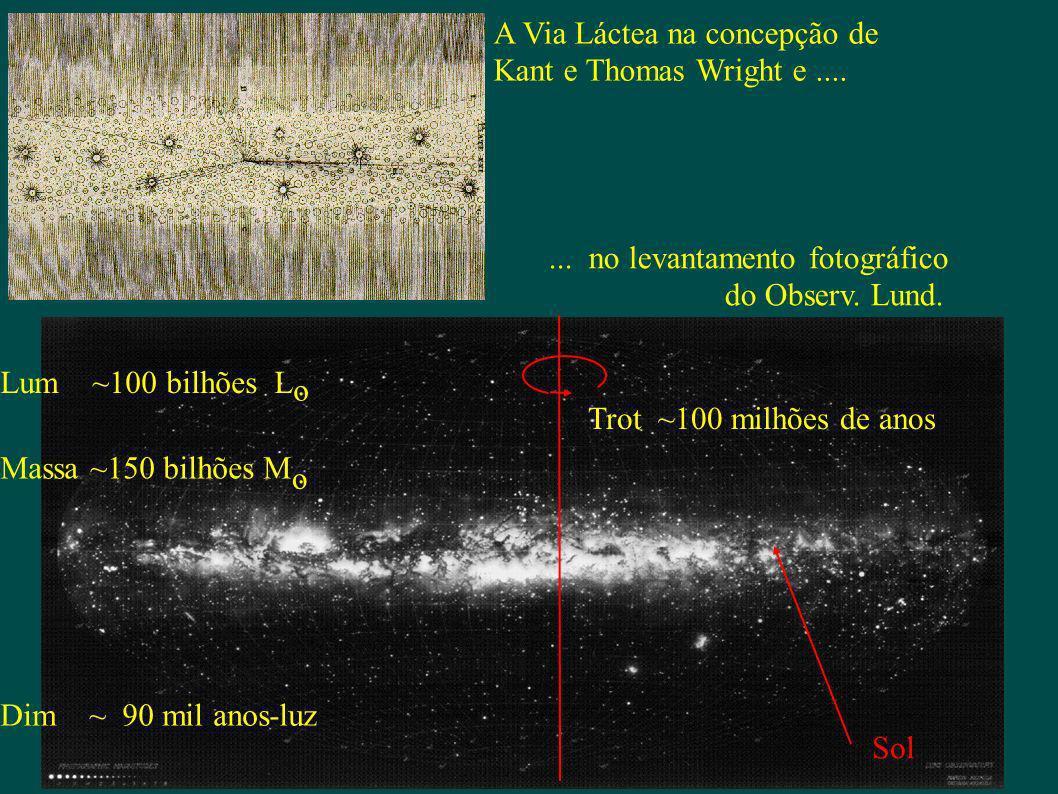 A Via Láctea na concepção de Kant e Thomas Wright e....... no levantamento fotográfico do Observ. Lund. Lum ~100 bilhões L o. Massa ~150 bilhões M o.