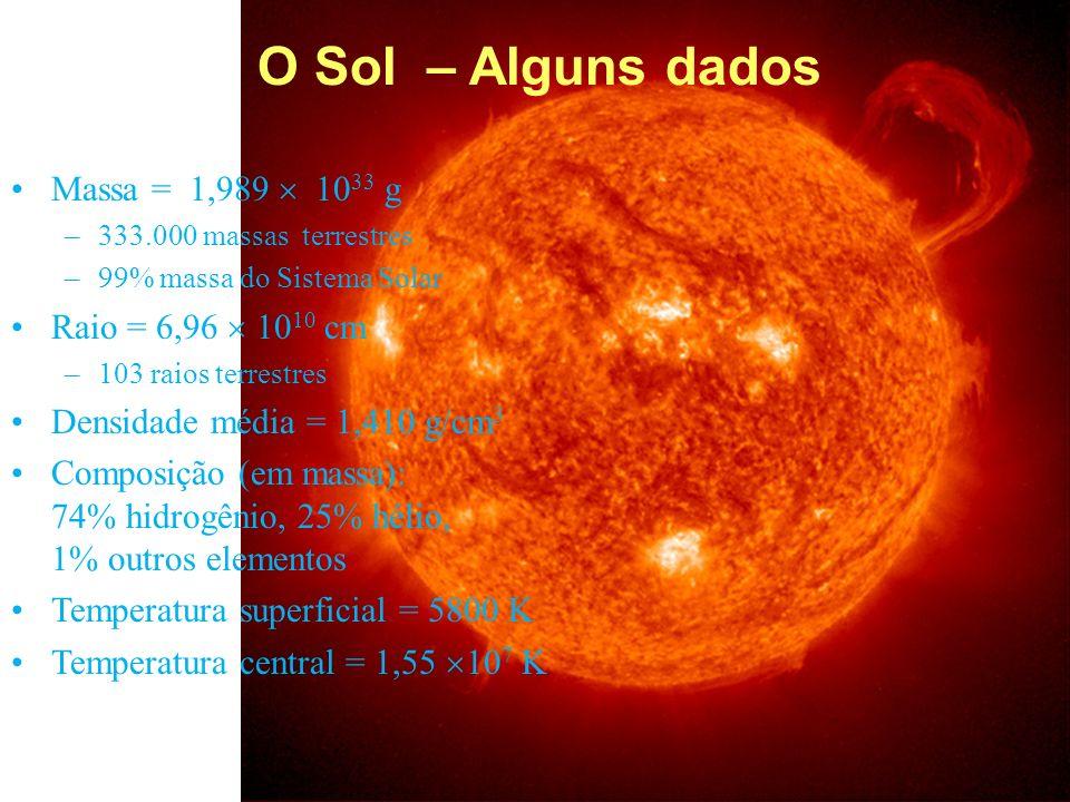 Sun seen in Xrays O Sol – Alguns dados Massa = 1,989 10 33 g –333.000 massas terrestres –99% massa do Sistema Solar Raio = 6,96 10 10 cm –103 raios te