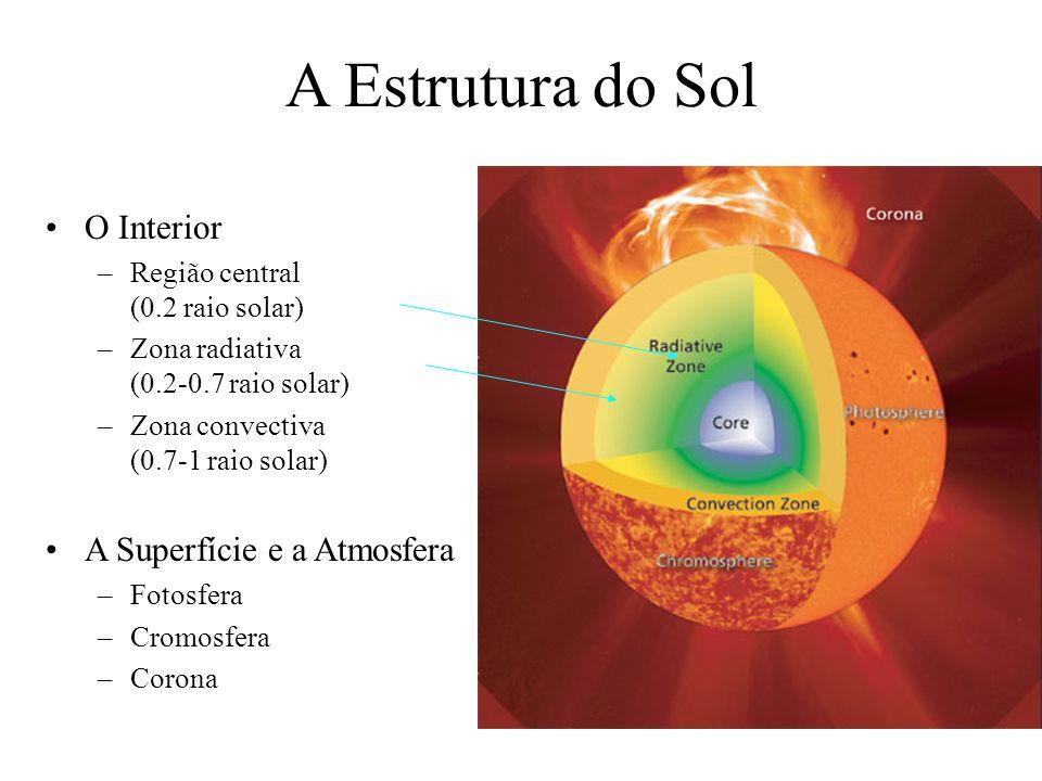 A Estrutura do Sol O Interior –Região central (0.2 raio solar) –Zona radiativa (0.2-0.7 raio solar) –Zona convectiva (0.7-1 raio solar) A Superfície e