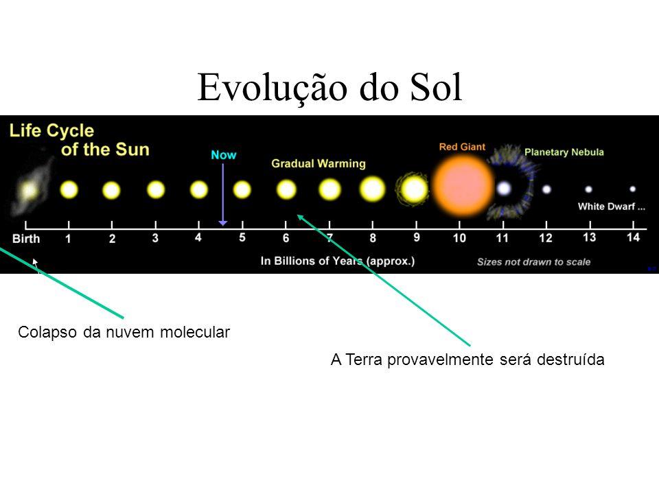 Evolução do Sol A Terra provavelmente será destruída Colapso da nuvem molecular