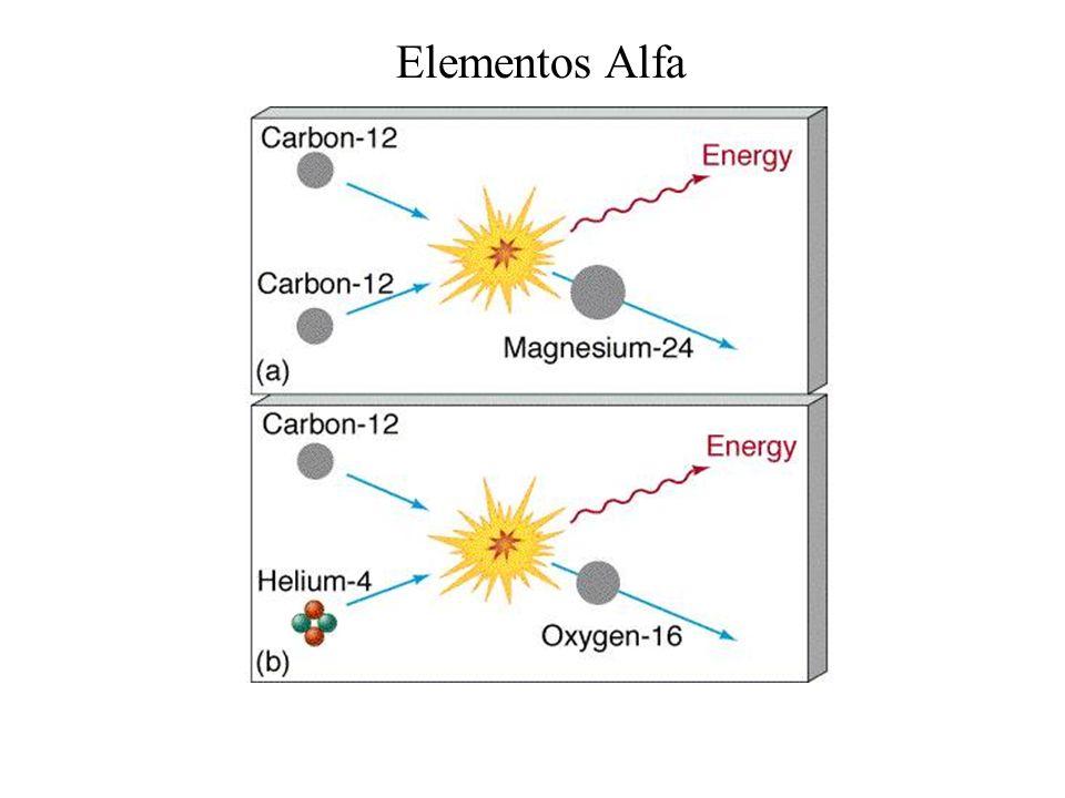 Elementos Alfa