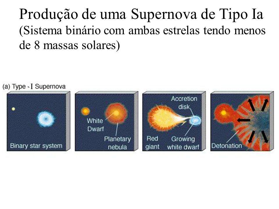 Produção de uma Supernova de Tipo Ia (Sistema binário com ambas estrelas tendo menos de 8 massas solares)