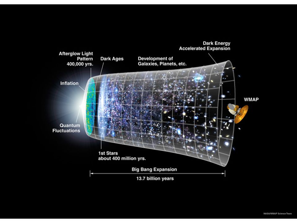 A história do universo é tal que surgem níveis cada vez maiores de complexidade.