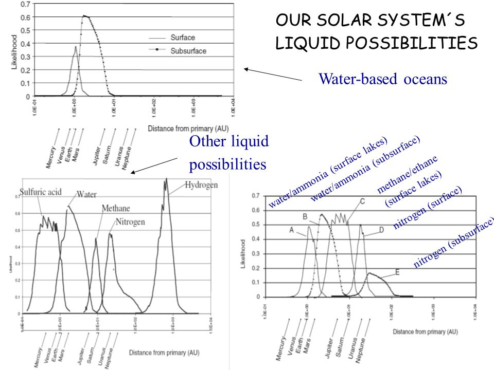 Water-based oceans Other liquid possibilities OUR SOLAR SYSTEM´S LIQUID POSSIBILITIES water/ammonia (surface lakes) water/ammonia (subsurface) methane/ethane (surface lakes) nitrogen (surface) nitrogen (subsurface)