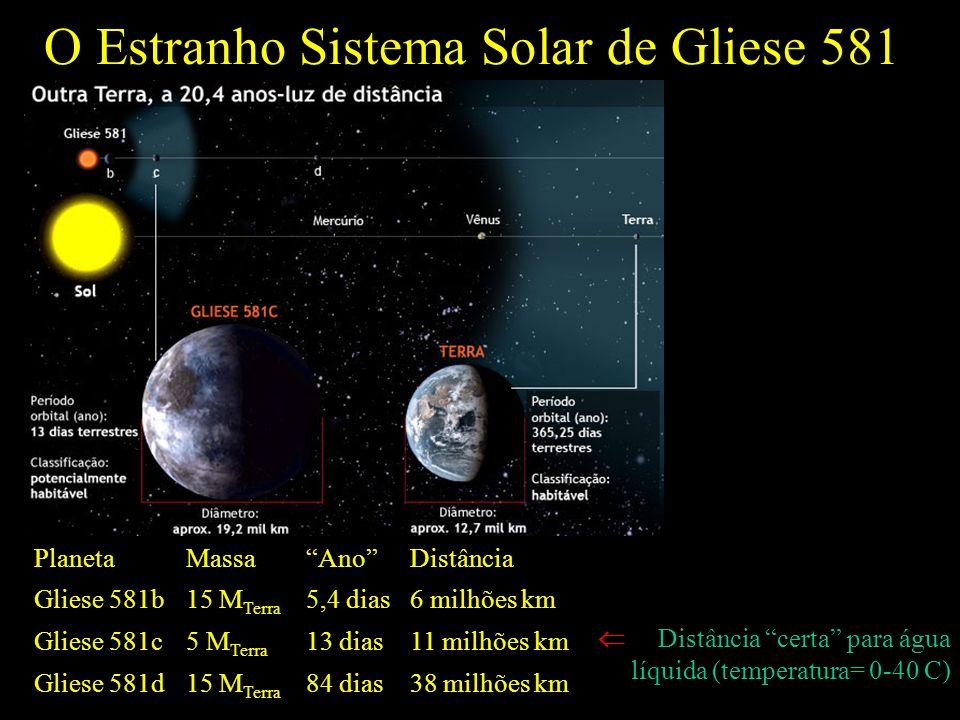 O Estranho Sistema Solar de Gliese 581 PlanetaMassaAnoDistância Gliese 581b15 M Terra 5,4 dias6 milhões km Gliese 581c5 M Terra 13 dias11 milhões km Gliese 581d15 M Terra 84 dias38 milhões km Distância certa para água líquida (temperatura= 0-40 C)