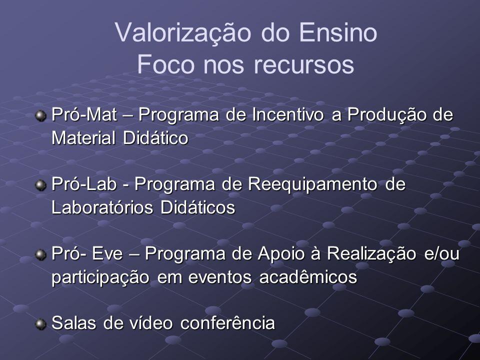 Valorização do Ensino Foco nos recursos Pró-Mat – Programa de Incentivo a Produção de Material Didático Pró-Lab - Programa de Reequipamento de Laboratórios Didáticos Pró- Eve – Programa de Apoio à Realização e/ou participação em eventos acadêmicos Salas de vídeo conferência