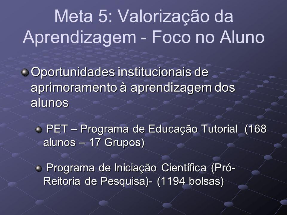 Meta 5: Valorização da Aprendizagem - Foco no Aluno Oportunidades institucionais de aprimoramento à aprendizagem dos alunos PET – Programa de Educação Tutorial (168 alunos – 17 Grupos) PET – Programa de Educação Tutorial (168 alunos – 17 Grupos) Programa de Iniciação Científica (Pró- Reitoria de Pesquisa)- (1194 bolsas) Programa de Iniciação Científica (Pró- Reitoria de Pesquisa)- (1194 bolsas)
