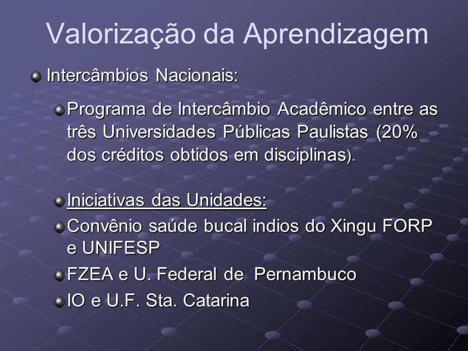 Valorização da Aprendizagem Intercâmbios Nacionais: Programa de Intercâmbio Acadêmico entre as três Universidades Públicas Paulistas (20% dos créditos obtidos em disciplinas ).