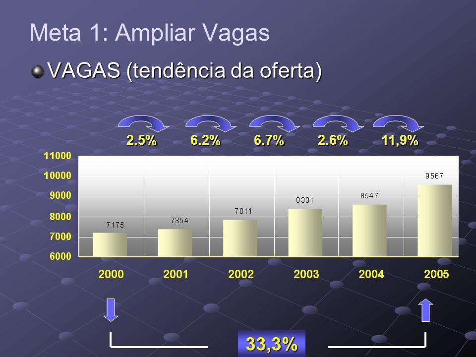 2.5%6.2%6.7%2.6% VAGAS (tendência da oferta) Meta 1: Ampliar Vagas11,9% 33,3%