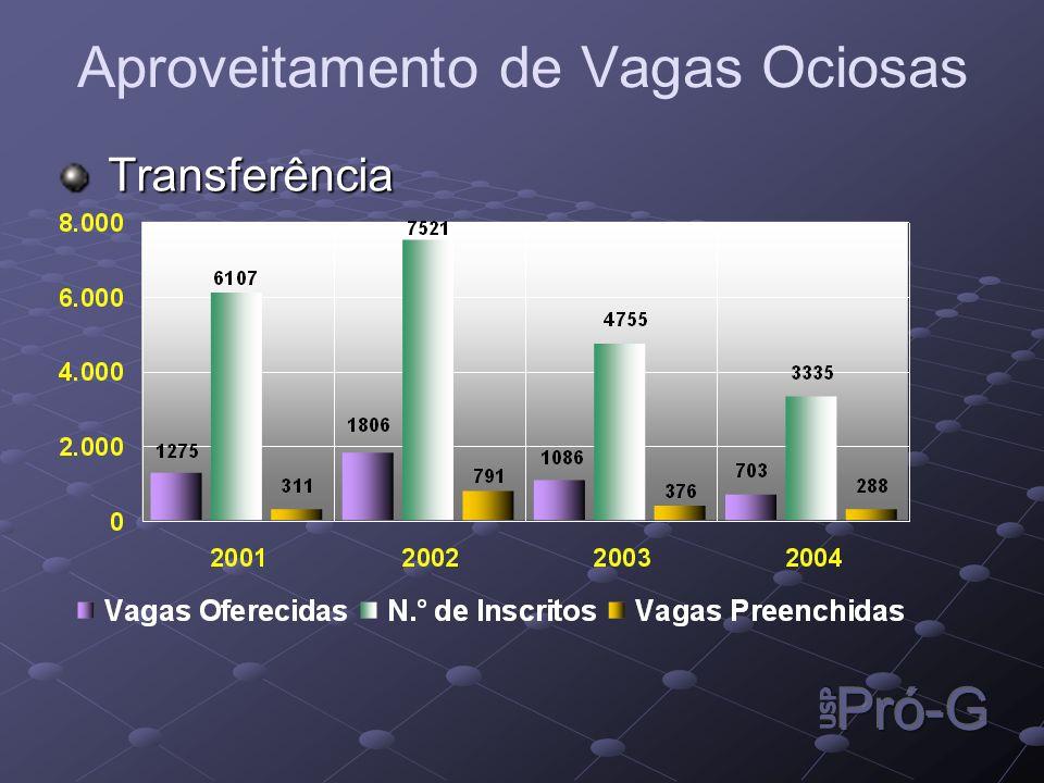 Transferência Transferência Aproveitamento de Vagas Ociosas