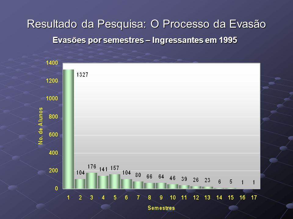 Resultado da Pesquisa: O Processo da Evasão Evasões por semestres – Ingressantes em 1995