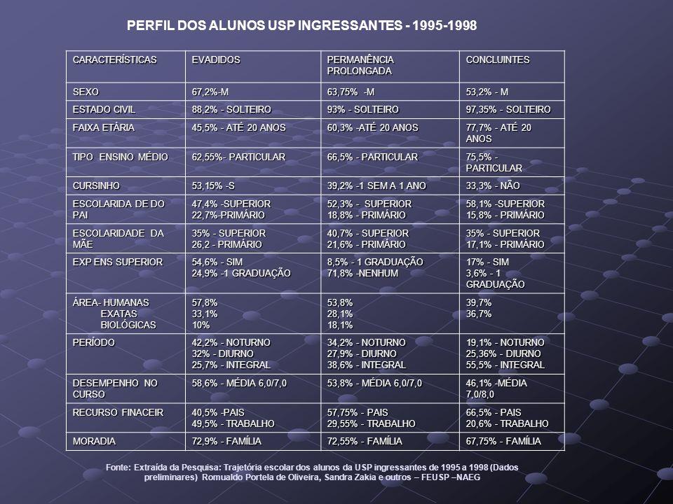 PERFIL DOS ALUNOS USP INGRESSANTES - 1995-1998 CARACTERÍSTICASEVADIDOS PERMANÊNCIA PROLONGADA CONCLUINTES SEXO67,2%-M 63,75% -M 53,2% - M ESTADO CIVIL 88,2% - SOLTEIRO 93% - SOLTEIRO 97,35% - SOLTEIRO FAIXA ETÁRIA 45,5% - ATÉ 20 ANOS 60,3% -ATÉ 20 ANOS 77,7% - ATÉ 20 ANOS TIPO ENSINO MÉDIO 62,55%- PARTICULAR 66,5% - PARTICULAR 75,5% - PARTICULAR CURSINHO 53,15% -S 39,2% -1 SEM A 1 ANO 33,3% - NÃO ESCOLARIDA DE DO PAI 47,4% -SUPERIOR 22,7%-PRIMÁRIO 52,3% - SUPERIOR 18,8% - PRIMÁRIO 58,1% -SUPERIOR 15,8% - PRIMÁRIO ESCOLARIDADE DA MÃE 35% - SUPERIOR 26,2 - PRIMÁRIO 40,7% - SUPERIOR 21,6% - PRIMÁRIO 35% - SUPERIOR 17,1% - PRIMÁRIO EXP ENS SUPERIOR 54,6% - SIM 24,9% -1 GRADUAÇÃO 8,5% - 1 GRADUAÇÃO 71,8% -NENHUM 17% - SIM 3,6% - 1 GRADUAÇÃO ÁREA- HUMANAS EXATAS EXATAS BIOLÓGICAS BIOLÓGICAS57,8%33,1%10%53,8%28,1%18,1%39,7%36,7% PERÍODO 42,2% - NOTURNO 32% - DIURNO 25,7% - INTEGRAL 34,2% - NOTURNO 27,9% - DIURNO 38,6% - INTEGRAL 19,1% - NOTURNO 25,36% - DIURNO 55,5% - INTEGRAL DESEMPENHO NO CURSO 58,6% - MÉDIA 6,0/7,0 53,8% - MÉDIA 6,0/7,0 46,1% -MÉDIA 7,0/8,0 RECURSO FINACEIR 40,5% -PAIS 49,5% - TRABALHO 57,75% - PAIS 29,55% - TRABALHO 66,5% - PAIS 20,6% - TRABALHO MORADIA 72,9% - FAMÍLIA 72,55% - FAMÍLIA 67,75% - FAMÍLIA Fonte: Extraída da Pesquisa: Trajetória escolar dos alunos da USP ingressantes de 1995 a 1998 (Dados preliminares) Romualdo Portela de Oliveira, Sandra Zakia e outros – FEUSP –NAEG
