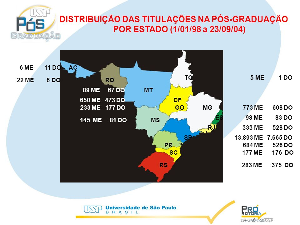 DISTRIBUIÇÃO DAS TITULAÇÕES NA PÓS-GRADUAÇÃO POR ESTADO (1/01/98 a 23/09/04) 145 ME 81 DO MS 89 ME 67 DO MT 650 ME 473 DO DF 233 ME 177 DO GO PR 684 ME 526 DO RJ 333 ME 528 DO SP13.893 ME 7.665 DO MG 773 ME 608 DO ES 98 ME 83 DO SC 177 ME 176 DO RS 283 ME 375 DO TO 5 ME 1 DO 22 ME 6 DO RO 89 6 ME 11 DO AC