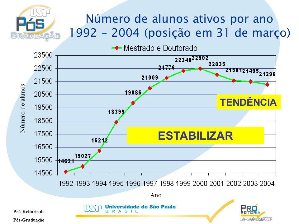 Pró-Reitoria de Pós-Graduação TENDÊNCIA Número de alunos ativos por ano 1992 – 2004 (posição em 31 de março)