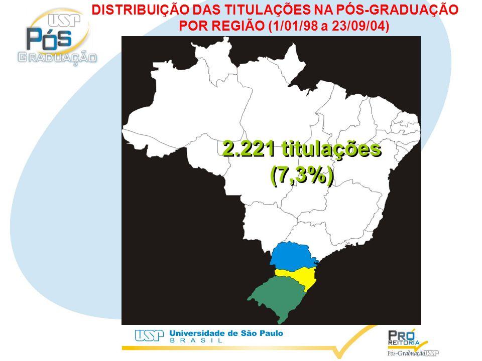 2.221 titulações (7,3%) 2.221 titulações (7,3%) DISTRIBUIÇÃO DAS TITULAÇÕES NA PÓS-GRADUAÇÃO POR REGIÃO (1/01/98 a 23/09/04)