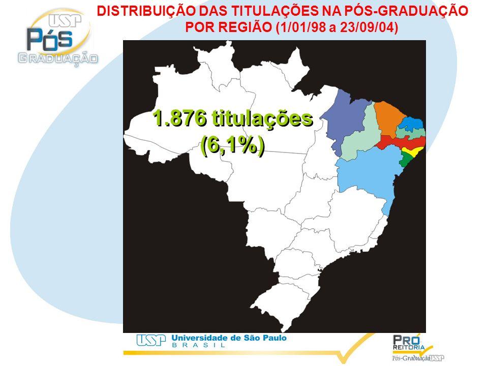 1.876 titulações (6,1%) 1.876 titulações (6,1%) DISTRIBUIÇÃO DAS TITULAÇÕES NA PÓS-GRADUAÇÃO POR REGIÃO (1/01/98 a 23/09/04)