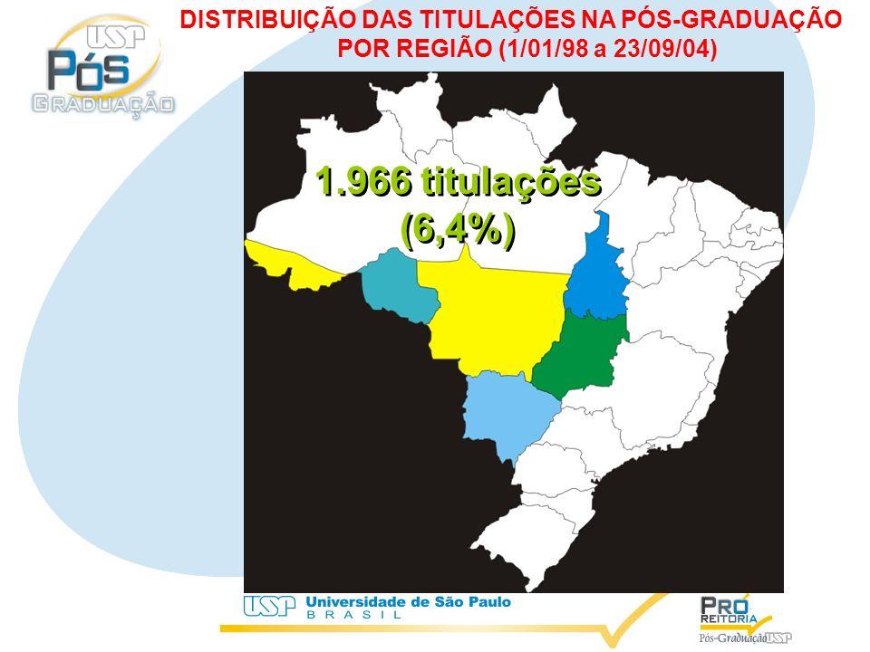 1.966 titulações (6,4%) 1.966 titulações (6,4%) DISTRIBUIÇÃO DAS TITULAÇÕES NA PÓS-GRADUAÇÃO POR REGIÃO (1/01/98 a 23/09/04)