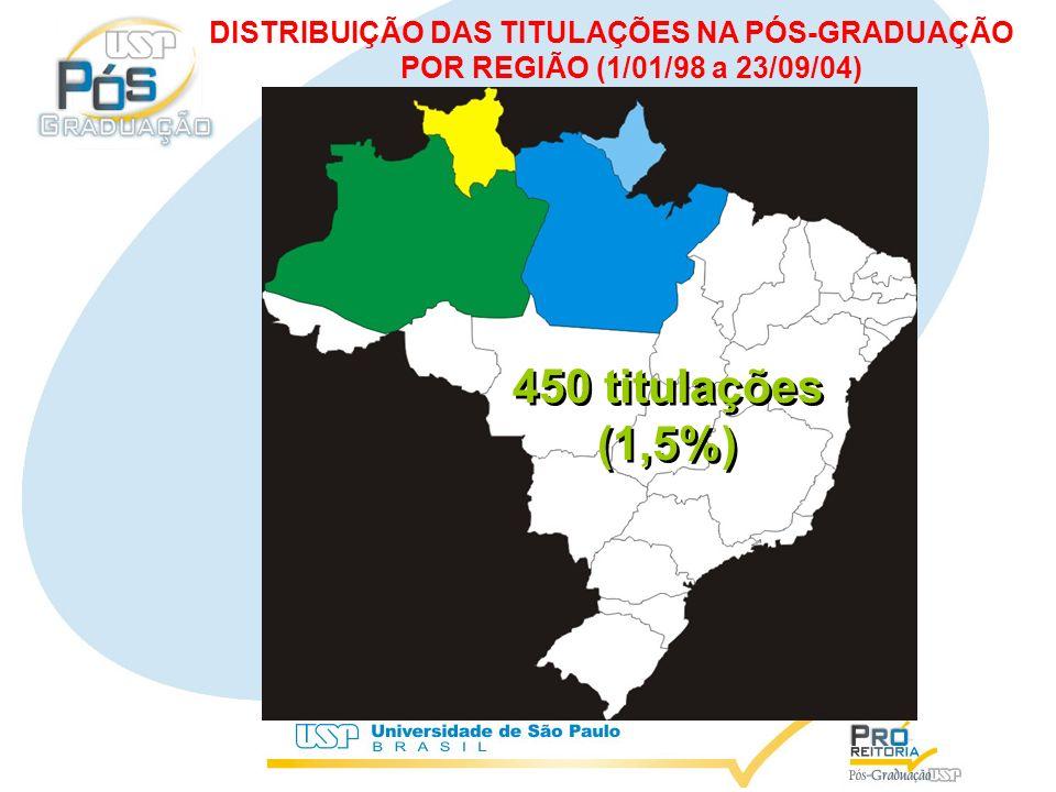 450 titulações (1,5%) 450 titulações (1,5%) DISTRIBUIÇÃO DAS TITULAÇÕES NA PÓS-GRADUAÇÃO POR REGIÃO (1/01/98 a 23/09/04)