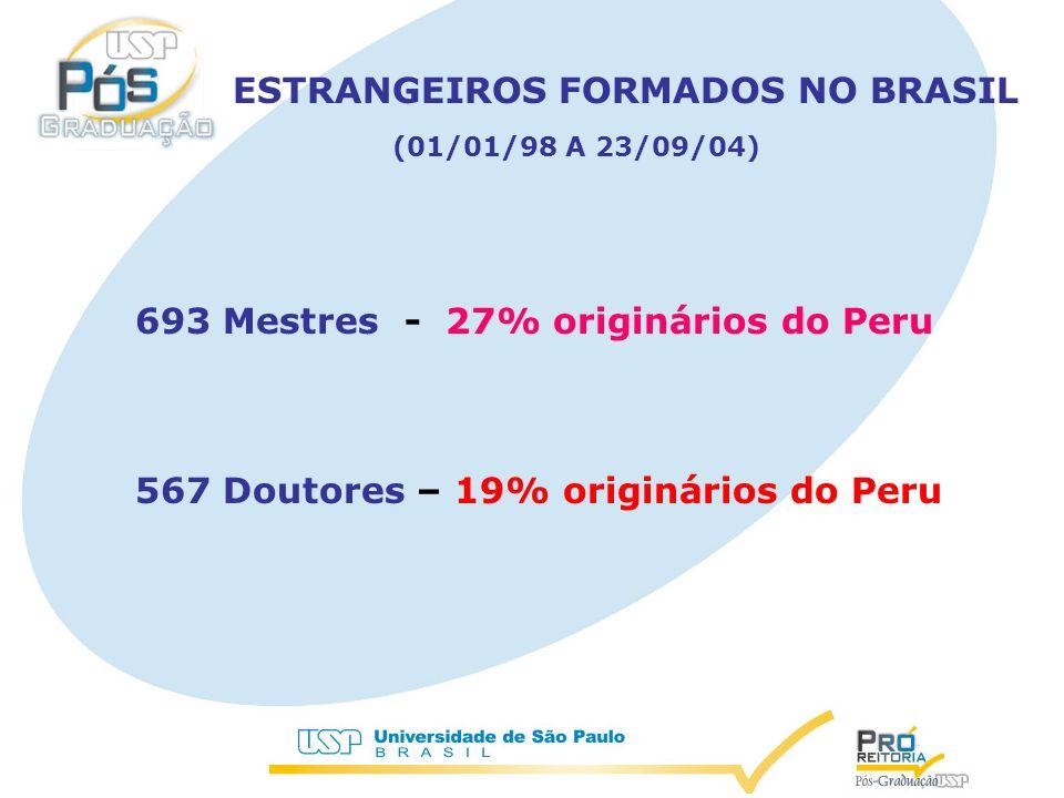 ESTRANGEIROS FORMADOS NO BRASIL (01/01/98 A 23/09/04) 693 Mestres - 27% originários do Peru 567 Doutores – 19% originários do Peru