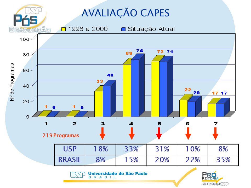 USP18%33%31%10%8% BRASIL8%15%20%22%35% AVALIAÇÃO CAPES Nº de Programas 219 Programas
